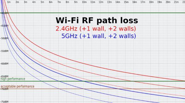 您的COVID-19 Internet问题可能是Wi-Fi的问题